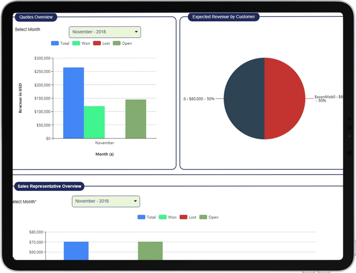 Quote to Cash Sales Dashboard